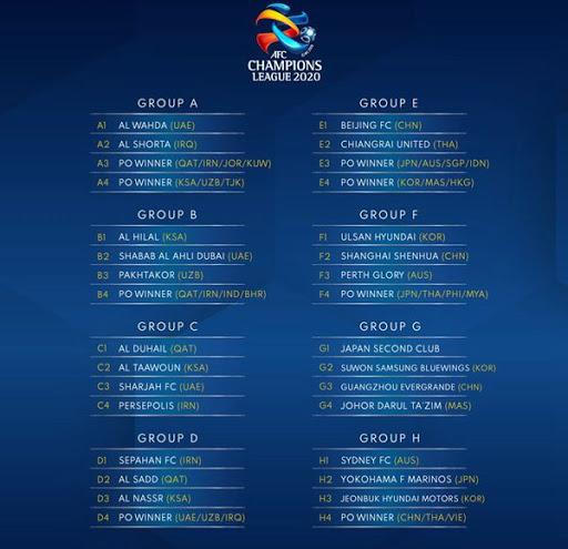 Sorteggi fase a gironi AFC 2020